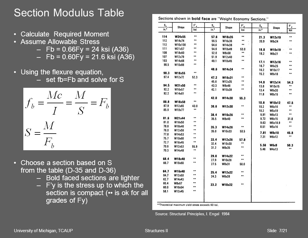 Section Modulus Table Calculate Required Moment Assume Allowable Stress –Fb = 0.66Fy = 24 ksi (A36) –Fb = 0.60Fy = 21.6 ksi (A36) Using the flexure equation, –set fb=Fb and solve for S Choose a section based on S from the table (D-35 and D-36) –Bold faced sections are lighter –Fy is the stress up to which the section is compact ( is ok for all grades of Fy) University of Michigan, TCAUP Structures II Slide 7/21 Source: Structural Principles, I.