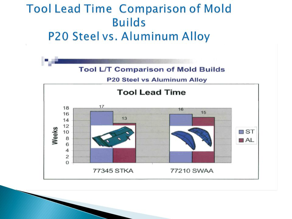 Tool Lead Time Comparison of Mold Builds P20 Steel vs. Aluminum Alloy