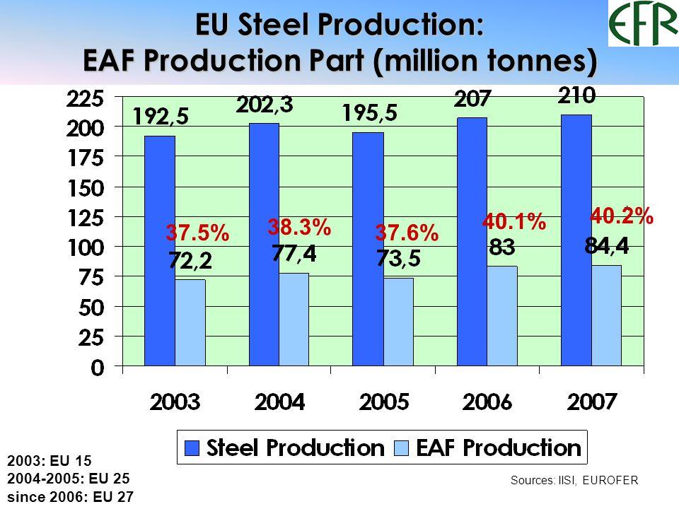 EU Steel Production: EAF Production Part (million tonnes) * 37.5% 38.3% 37.6% 40.1% 40.2% 2003: EU 15 2004-2005: EU 25 since 2006: EU 27 Sources: IISI, EUROFER