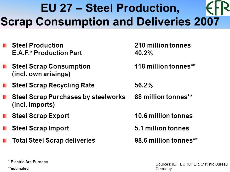 Steel Production/ Steel Scrap Consumption in the EU (million tonnes) 2003: EU 15 2004-2005: EU 25 since 2006: EU 27 160,4 193,5 187,4 207 210 97,7 106,2 101,3 116118 0 50 100 150 200 250 20032004200520062007 Steel ProductionSteel Scrap Consumption * * estimated * Sources: IISI, EUROFER