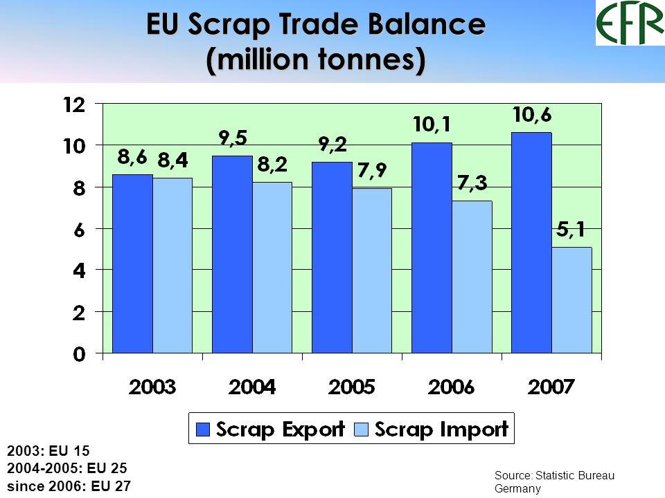 EU Scrap Trade Balance (million tonnes) Source: Statistic Bureau Germany 2003: EU 15 2004-2005: EU 25 since 2006: EU 27