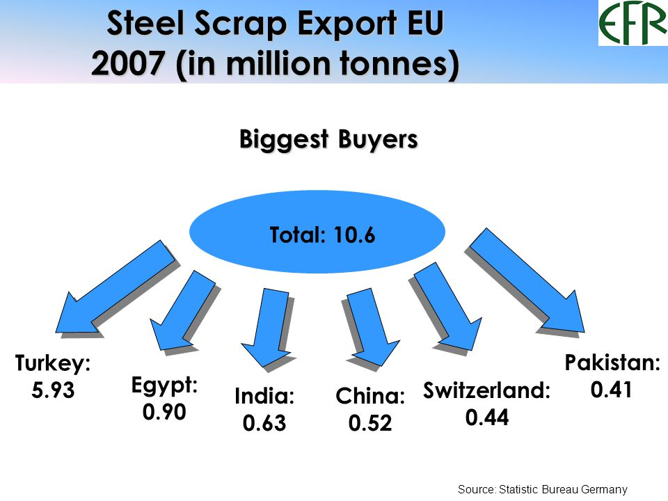 EU Scrap Trade Balance (million tonnes) Exports Third Countries ex EUImports Third Countries into EU Source: Statistic Bureau Germany 2007 Total10.566(+4.8%) Biggest Buyers Turkey5.927(+22.6%) Egypt0.897(-33.6%) India0.633(+52.2%) China0.520(+10.9%) Switzerland0.443(-4.5%) Pakistan0.412(+94.3%) 2007 Total5.142(-29.5%) Biggest Suppliers Russia1.650(-47.7%) USA0.713(+38.8%) Switzerland0.587(-2.0%) Norway0.278(+0.4%)