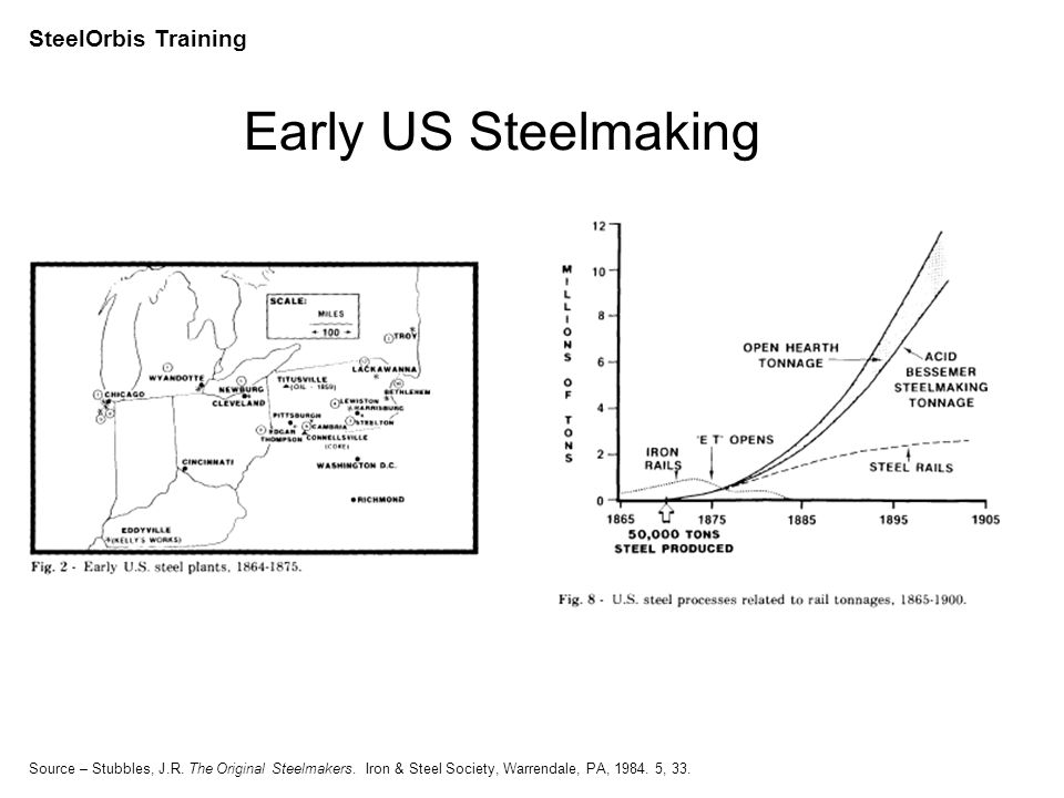 SteelOrbis Training US Steel Production by Process In 2009 64% EAF