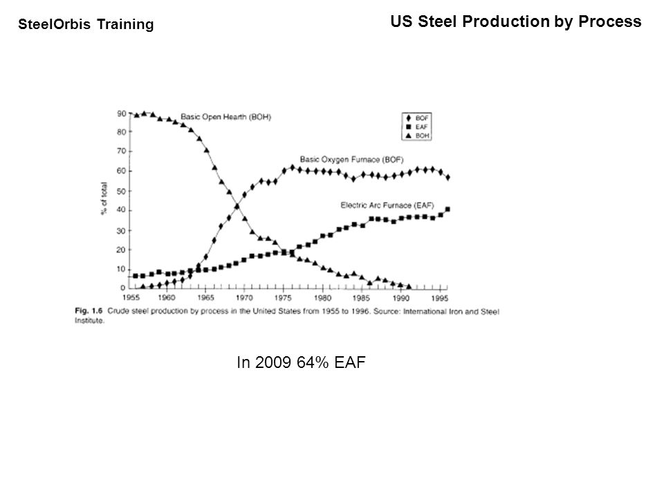 SteelOrbis Training World Steel Production by Process In 2009 37% EAF