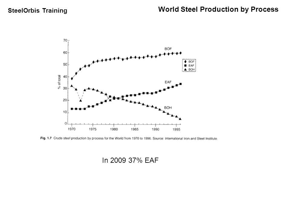 SteelOrbis Training US Steel Production YearUS Raw Steel 1 (Metric Tons) 19009,200,000 191023,700,000 192037,800,000 193036,000,000 194078,000,000 195087,800,000 196090,100,000 1970119,000,000 1980101,000,000 199089,700,000 2000102,000,000 2010 70,000,000 (e) 1 US Geological Survey