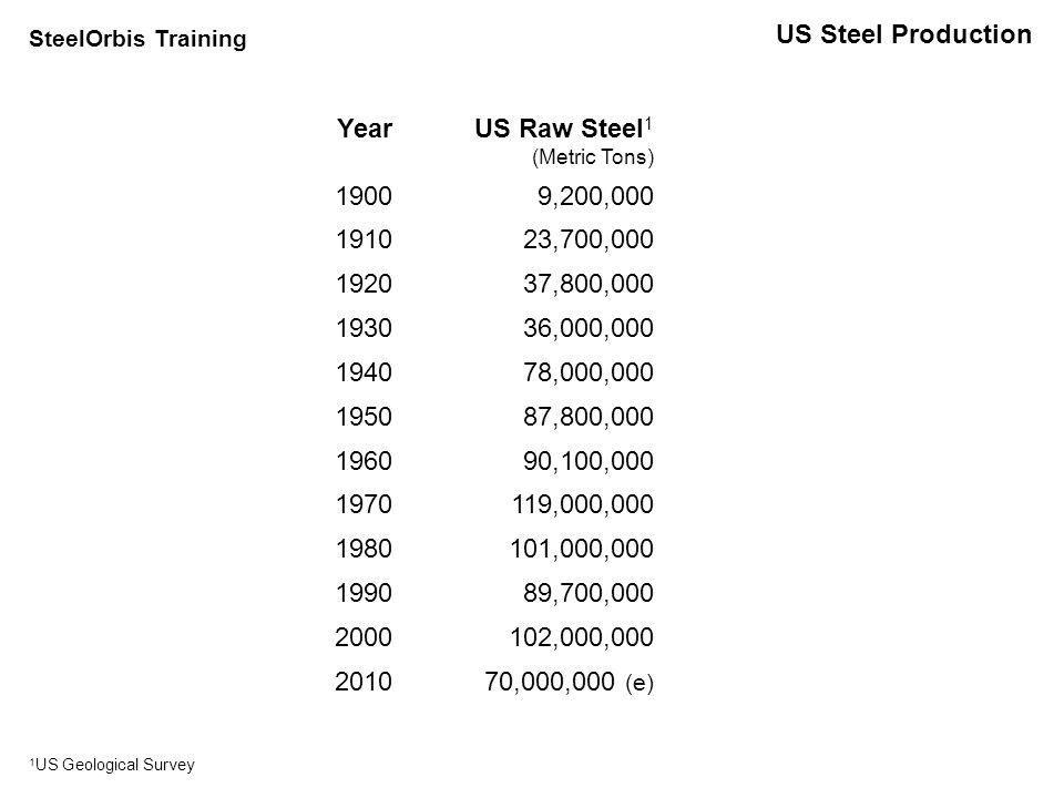 US Capacity; Production & % EAF & Integrated – 2000-2009 Year Total Capacity (mt) % Capacity Total Raw Steel Production (mt) Total Shipments (mt) EAF Based- Share (mt) % EAF Share Integrated Ore-Based Share (mt) % Integrated Ore-Based Share 2000 11886.1102.09946.54752.553 2001 11479.290.192.643.947.448.752.6 2002 10388.891.690.745.750.44549.6 2003 11084.993.796.1495147.149 2004 10594.699.710152.752.248.347.8 2005 10887.594.910256.155.745.944.3 2006 11287.598.299.356.757.142.642.9 2007 11387.098.196.556.258.240.341.8 2008 11381.491.989.351.357.43842.6 2009 11349.656.05233.36418.736 Source – U.S.