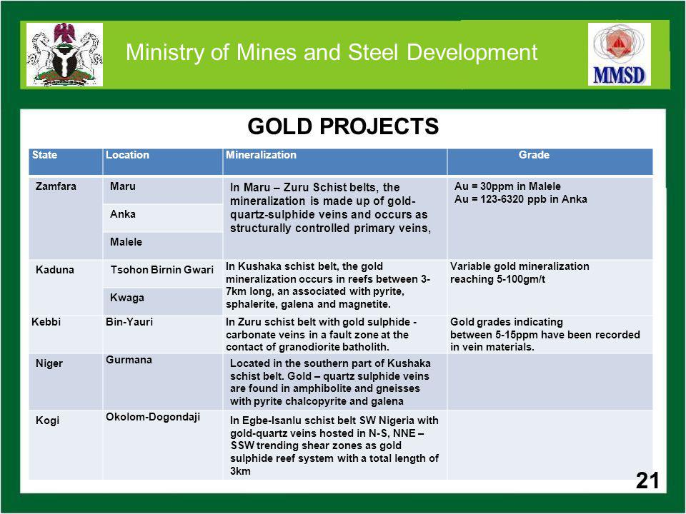 21 Ministry of Mines and Steel Development GOLD PROJECTS StateLocationMineralizationGrade ZamfaraMaru In Maru – Zuru Schist belts, the mineralization