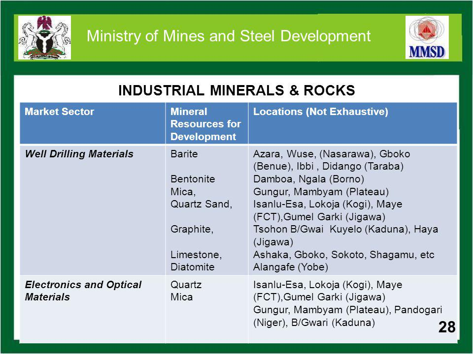 28 Ministry of Mines and Steel Development INDUSTRIAL MINERALS & ROCKS Market SectorMineral Resources for Development Locations (Not Exhaustive) Well