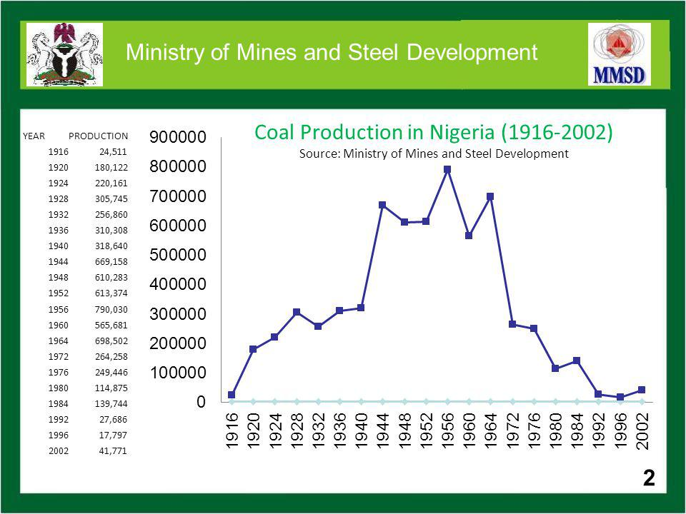 3 Ministry of Mines and Steel Development THE DECLINE OF THE MINING SECTOR Neglect caused by: Second World war in 1945; Discovery of oil in commercial quantities; Indigenisation policies of the 1970s Collapse in the international tin price in the mid 80s.