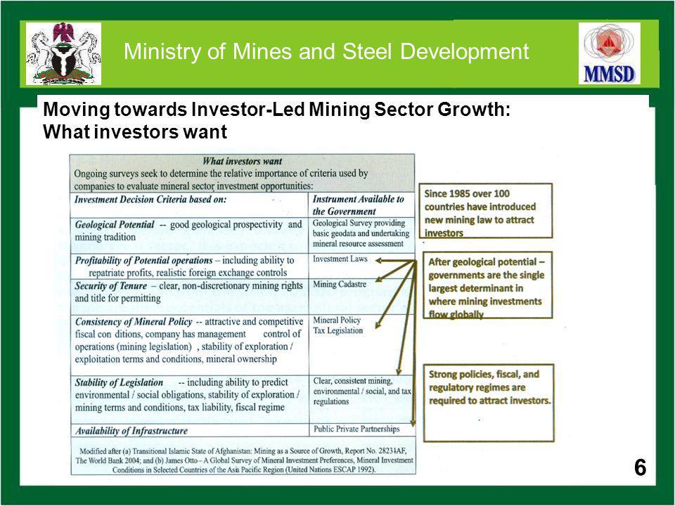 27 Ministry of Mines and Steel Development INDUSTRIAL MINERALS & ROCKS Market SectorMineral Resources for Development Locations (Not Exhaustive) Agricultural UsesPhosphate rock, Potash, Magnesite, Calcite/Limestone, Dolomite /Marble Gypsum, etc Dange, Gwadabawa (Sokoto), Ososun, Papalanto, Ifo (Ogun) Maimalari (Yobe State), Kargidi (Jigawa), Maiduguri (Borno) Tsakasimta (Adamawa) Shagamu, Egbese, Ashaka, Gboko, etc Kwakuti (Niger), Jakura (Kogi), Ugya (Nasarawa) Nafada (Gombe), Fika (Yobe) ChemicalsRock Salt Limestone Magnesite Anhydrite Kaseyo (Benue), Shagamu, Egbese, Ashaka, Gboko, etc Tsakasimta (Adamawa) Nafada (Gombe), Fika, (Yobe) 27