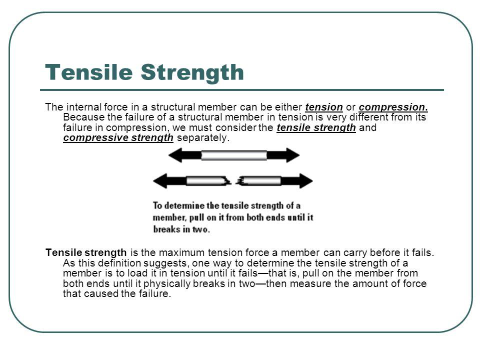 Strength vs. Length curves