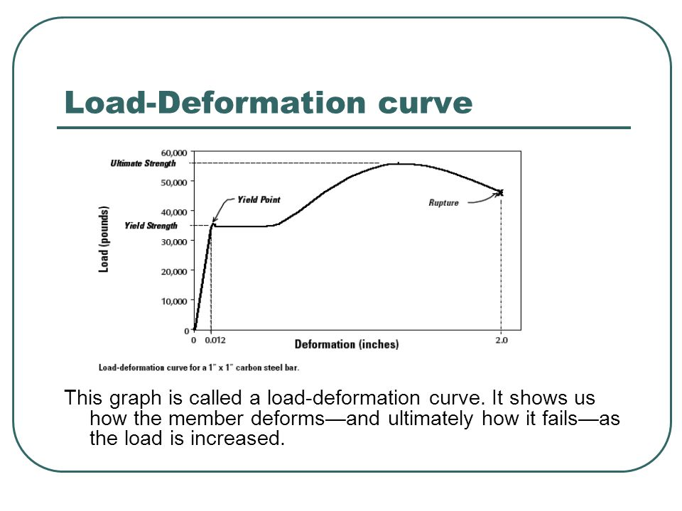 Load-Deformation curve This graph is called a load-deformation curve. It shows us how the member deformsand ultimately how it failsas the load is incr