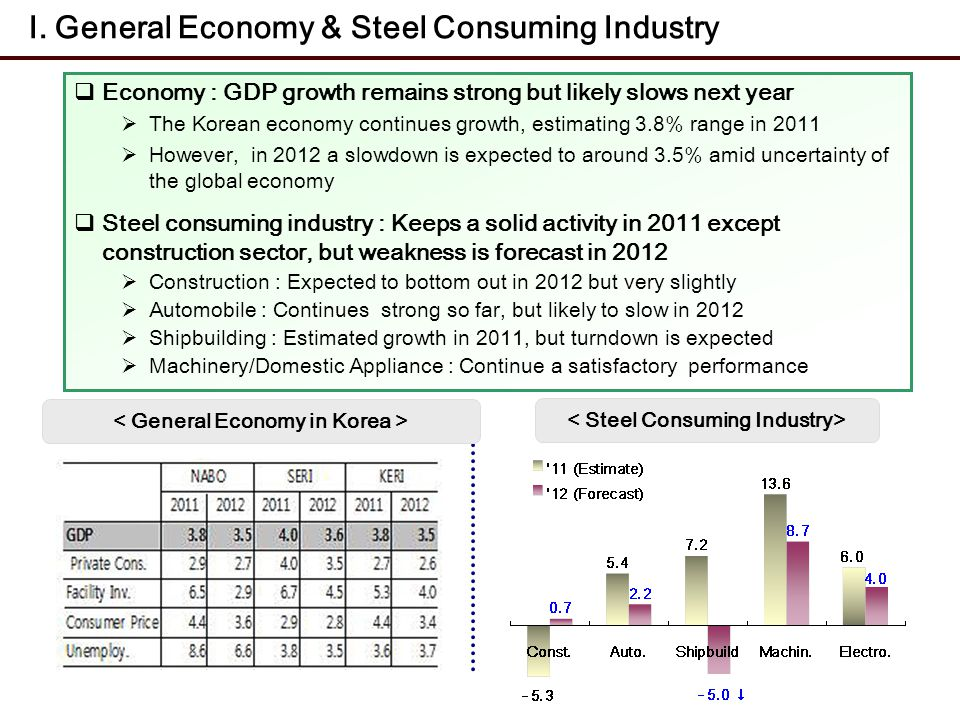 Economy : GDP growth remains strong but likely slows next year The Korean economy continues growth, estimating 3.8% range in 2011 However, in 2012 a s