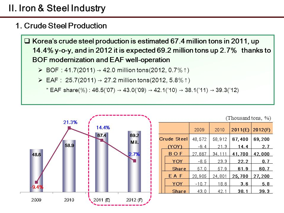 1. Crude Steel Production Koreas crude steel production is estimated 67.4 million tons in 2011, up 14.4% y-o-y, and in 2012 it is expected 69.2 millio