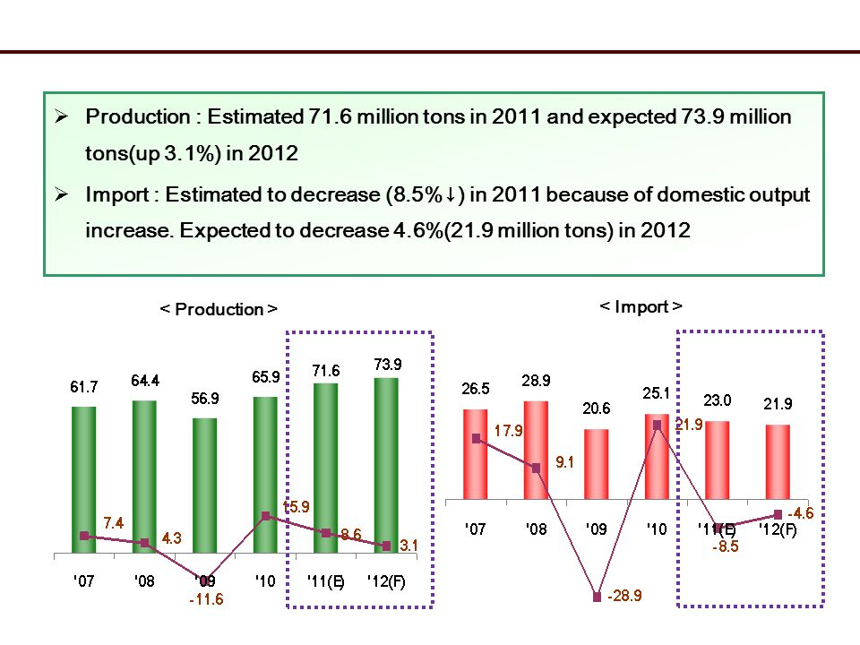 Production : Estimated 71.6 million tons in 2011 and expected 73.9 million tons(up 3.1%) in 2012 Import : Estimated to decrease (8.5%) in 2011 because of domestic output increase.