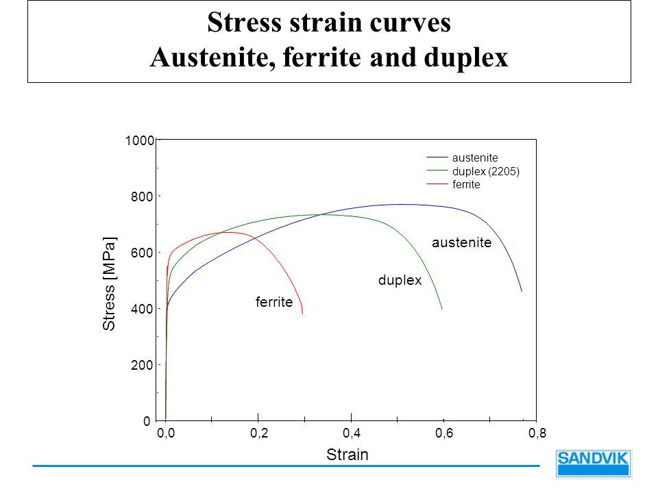 Stress strain curves Austenite, ferrite and duplex 0,00,20,40,60,8 0 200 400 600 800 1000 austenite duplex (2205) ferrite Stress [MPa] Strain ferrite duplex austenite