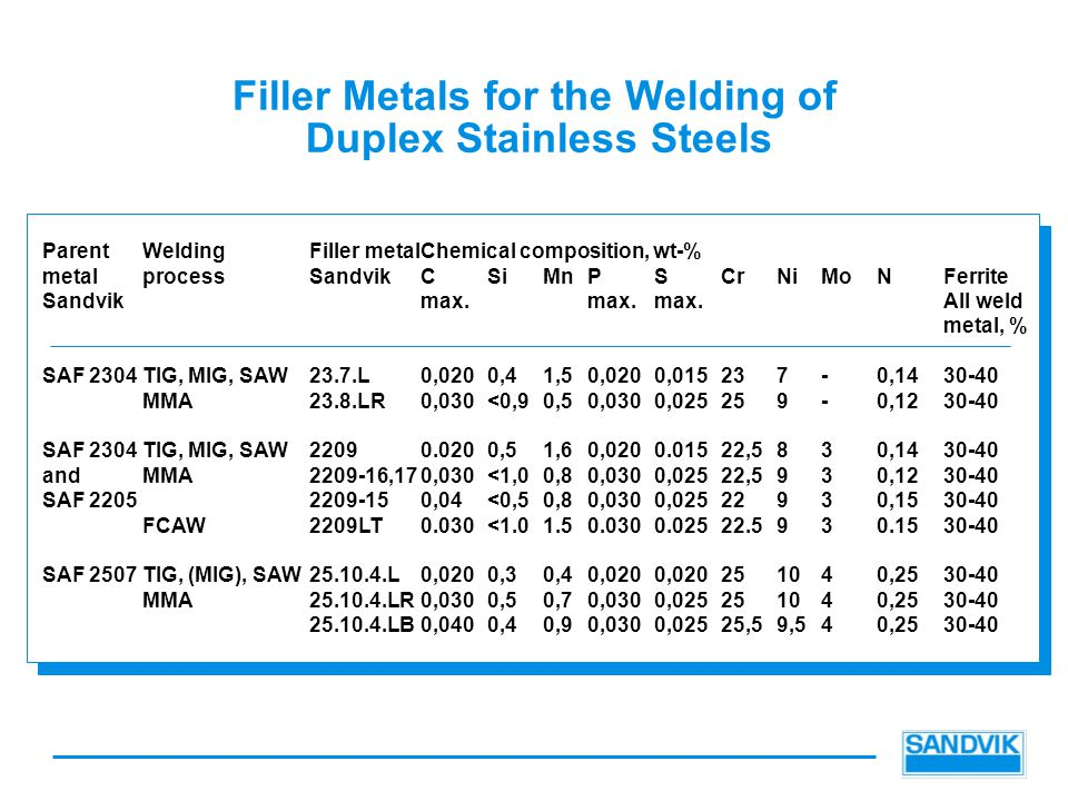 Filler Metals for the Welding of Duplex Stainless Steels ParentWeldingFiller metalChemical composition, wt-% metalprocessSandvikCSiMnPSCrNiMoNFerrite Sandvikmax.max.max.All weld metal, % SAF 2304TIG, MIG, SAW23.7.L0,0200,41,50,0200,015237-0,1430-40 MMA23.8.LR0,030<0,90,50,0300,025259-0,1230-40 SAF 2304TIG, MIG, SAW22090.0200,51,60,0200.01522,5830,1430-40 andMMA2209-16,170,030<1,00,80,0300,02522,5930,1230-40 SAF 22052209-150,04<0,50,80,0300,02522930,1530-40 FCAW2209LT0.030<1.01.50.0300.02522.5930.1530-40 SAF 2507TIG, (MIG), SAW25.10.4.L0,0200,30,40,0200,020251040,2530-40 MMA25.10.4.LR0,0300,50,70,0300,025251040,2530-40 25.10.4.LB0,0400,40,90,0300,02525,59,540,2530-40