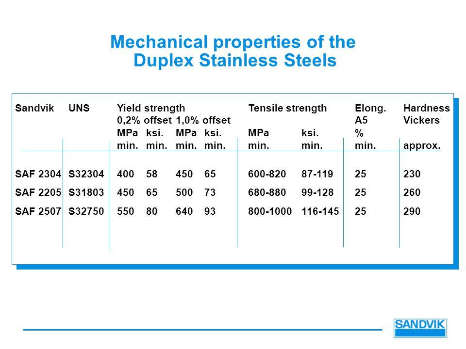 Mechanical properties of the Duplex Stainless Steels SandvikUNSYield strengthTensile strengthElong.Hardness 0,2% offset1,0% offsetA5Vickers MPaksi.MPaksi.MPaksi.% min.min.min.min.min.min.min.approx.