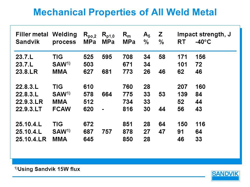 Mechanical Properties of All Weld Metal Filler metalWeldingR po,2 R p1,0 R m A 5 ZImpact strength, J SandvikprocessMPaMPaMPa%RT-40°C 23.7.LTIG5255957083458171156 23.7.LSAW 1) 5036713410172 23.8.LRMMA62768177326466246 22.8.3.LTIG61076028207160 22.8.3.LSAW 1) 578664775335313984 22.9.3.LRMMA512734335244 22.9.3.LTFCAW620-81630445643 25.10.4.LTIG6728512864150116 25.10.4.LSAW 1) 68775787827479164 25.10.4.LRMMA645850284633 1) Using Sandvik 15W flux