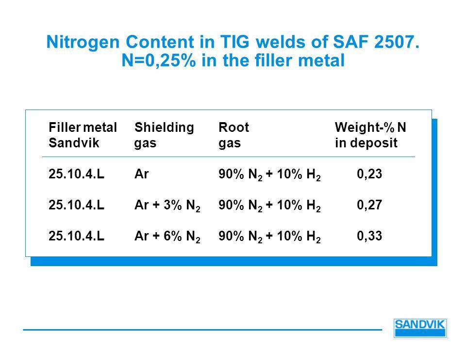 Nitrogen Content in TIG welds of SAF 2507.