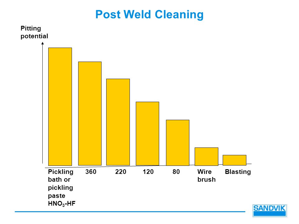 Post Weld Cleaning Pitting potential Pickling bath or pickling paste HNO 3 -HF 36022012080Wire brush Blasting