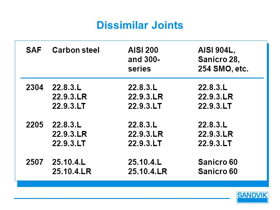 Dissimilar Joints SAF Carbon steelAISI 200AISI 904L, and 300-Sanicro 28, series254 SMO, etc.