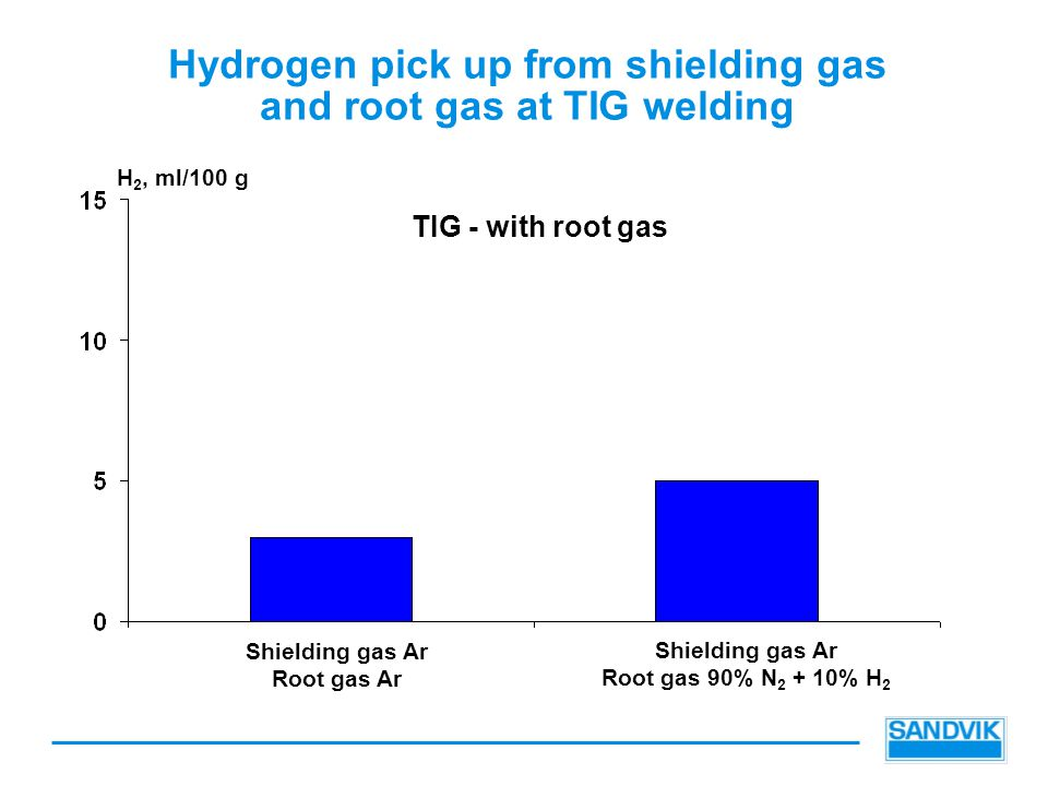Hydrogen pick up from shielding gas and root gas at TIG welding TIG - with root gas H 2, ml/100 g Shielding gas Ar Root gas Ar Shielding gas Ar Root g