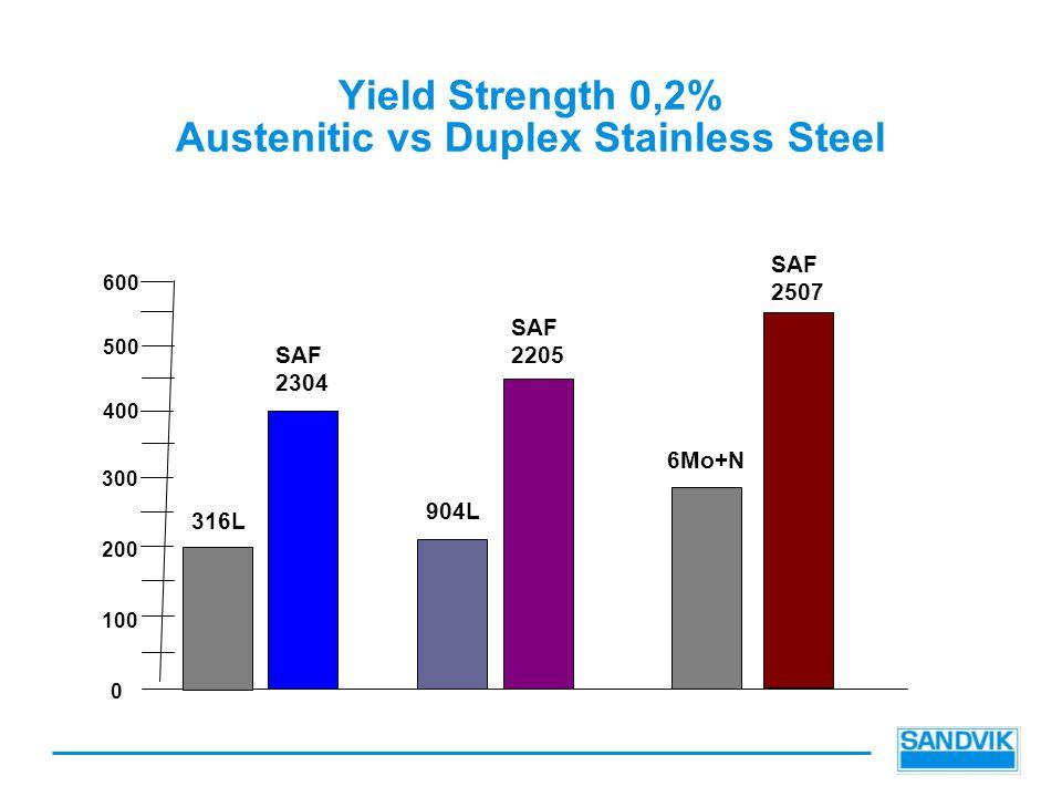 Yield Strength 0,2% Austenitic vs Duplex Stainless Steel 0 400 500 600 200 300 100 316L SAF 2304 904L SAF 2205 6Mo+N SAF 2507
