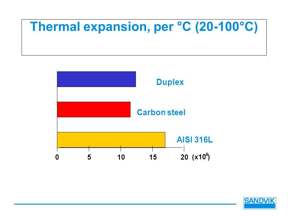 Thermal expansion, per °C (20-100°C) 05101520 Duplex Carbon steel AISI 316L (x10 -6 )
