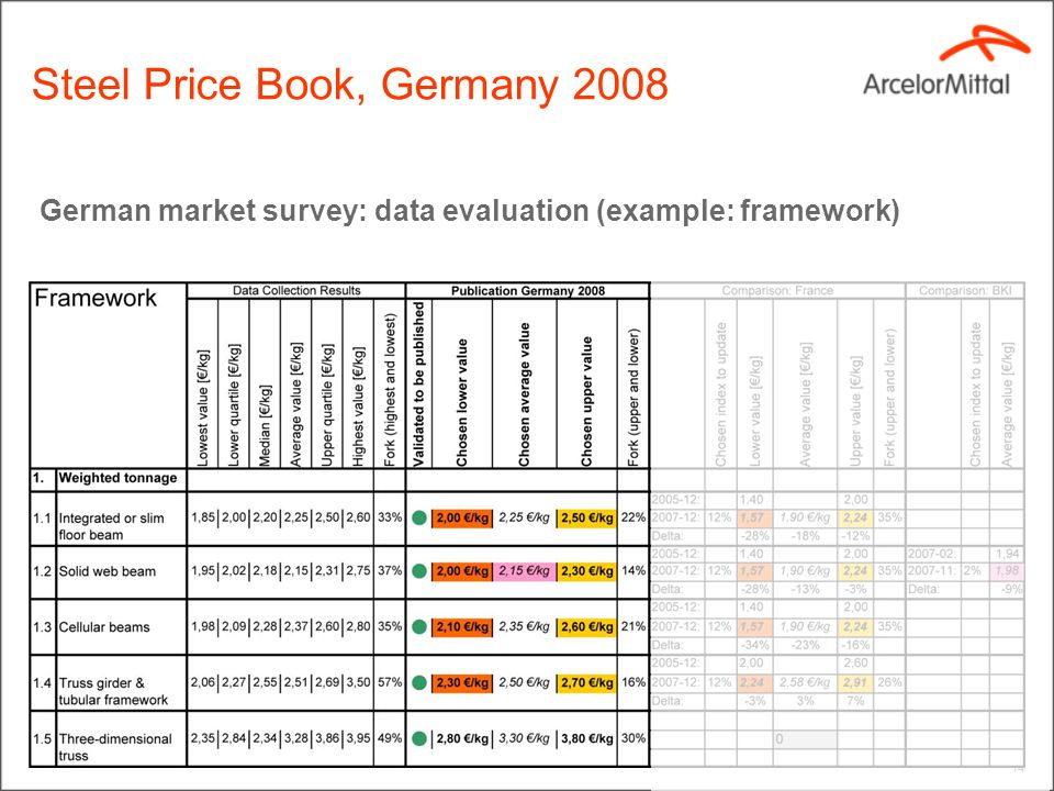 German market survey: data evaluation (example: framework) 14 Steel Price Book, Germany 2008