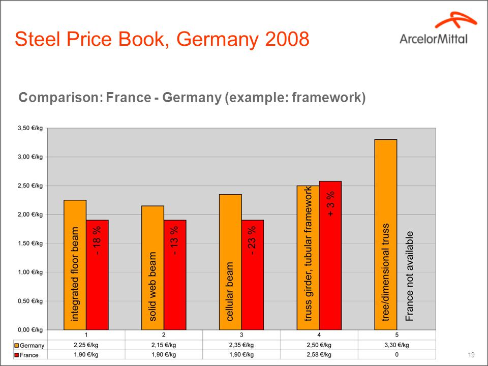 19 Comparison: France - Germany (example: framework) Steel Price Book, Germany 2008