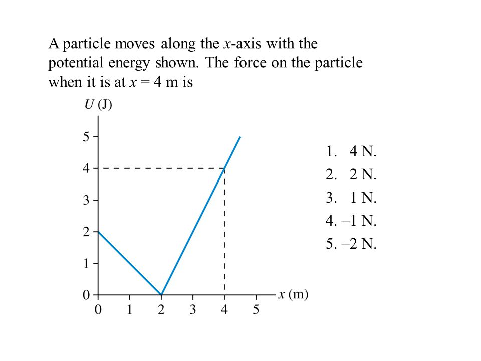 A particle moves along the x-axis with the potential energy shown.