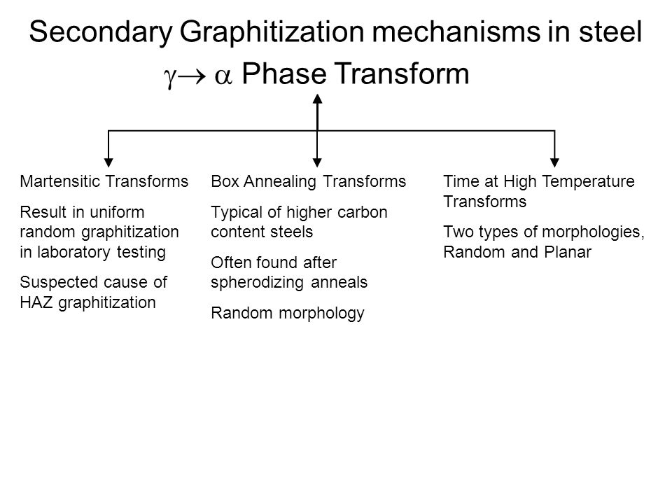 Secondary Graphitization mechanisms in steel Phase Transform Martensitic Transforms Result in uniform random graphitization in laboratory testing Suspected cause of HAZ graphitization Box Annealing Transforms Typical of higher carbon content steels Often found after spherodizing anneals Random morphology Time at High Temperature Transforms Two types of morphologies, Random and Planar