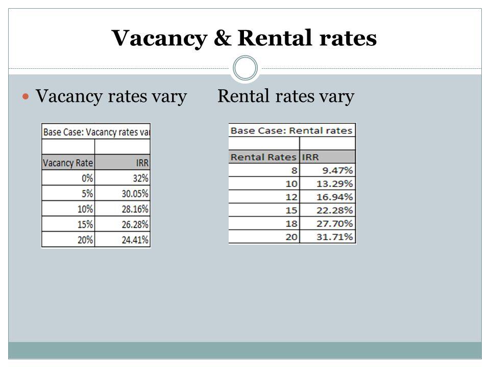 Vacancy & Rental rates Vacancy rates varyRental rates vary