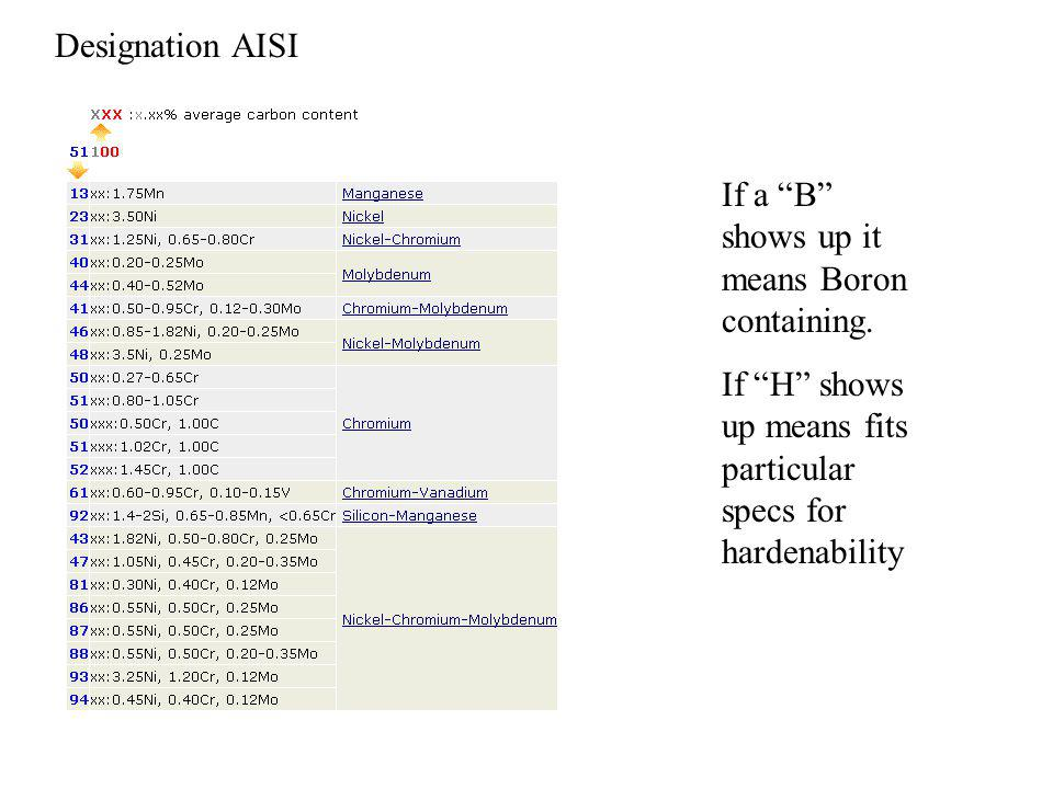 If a B shows up it means Boron containing.