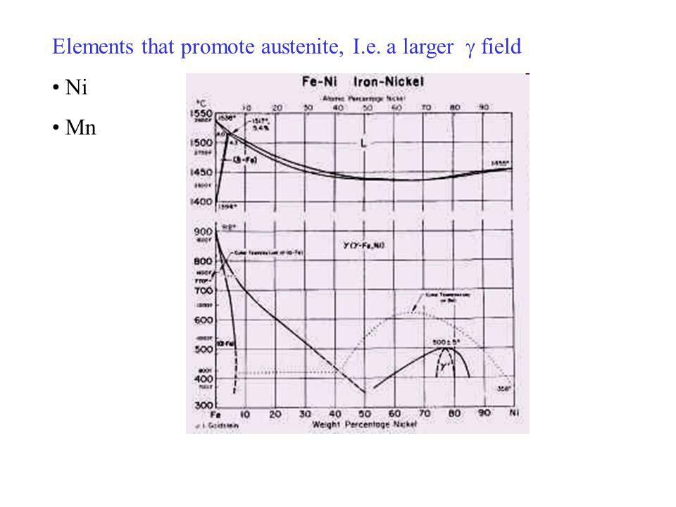 Elements that promote austenite, I.e. a larger field Ni Mn