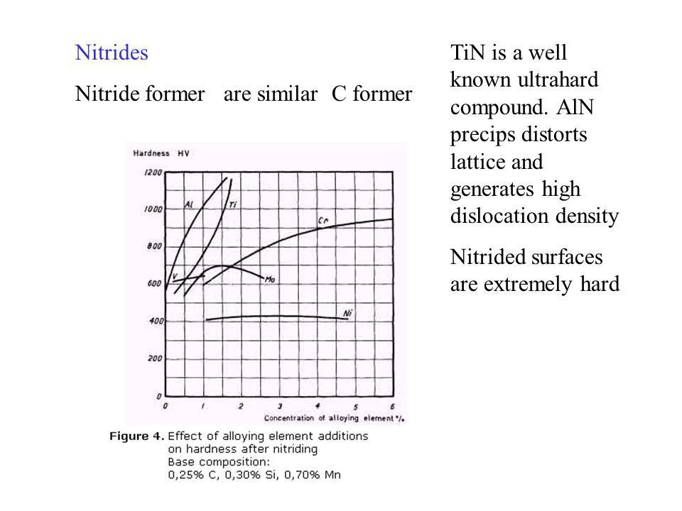 Nitrides Nitride former are similar C former TiN is a well known ultrahard compound.