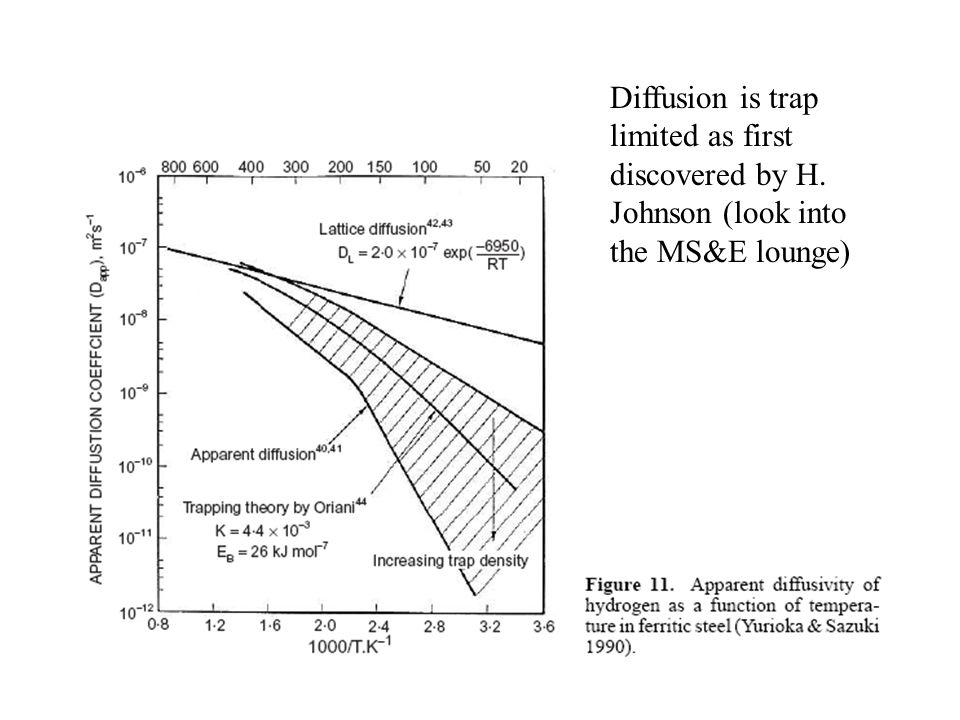 Diffusion is trap limited as first discovered by H. Johnson (look into the MS&E lounge)