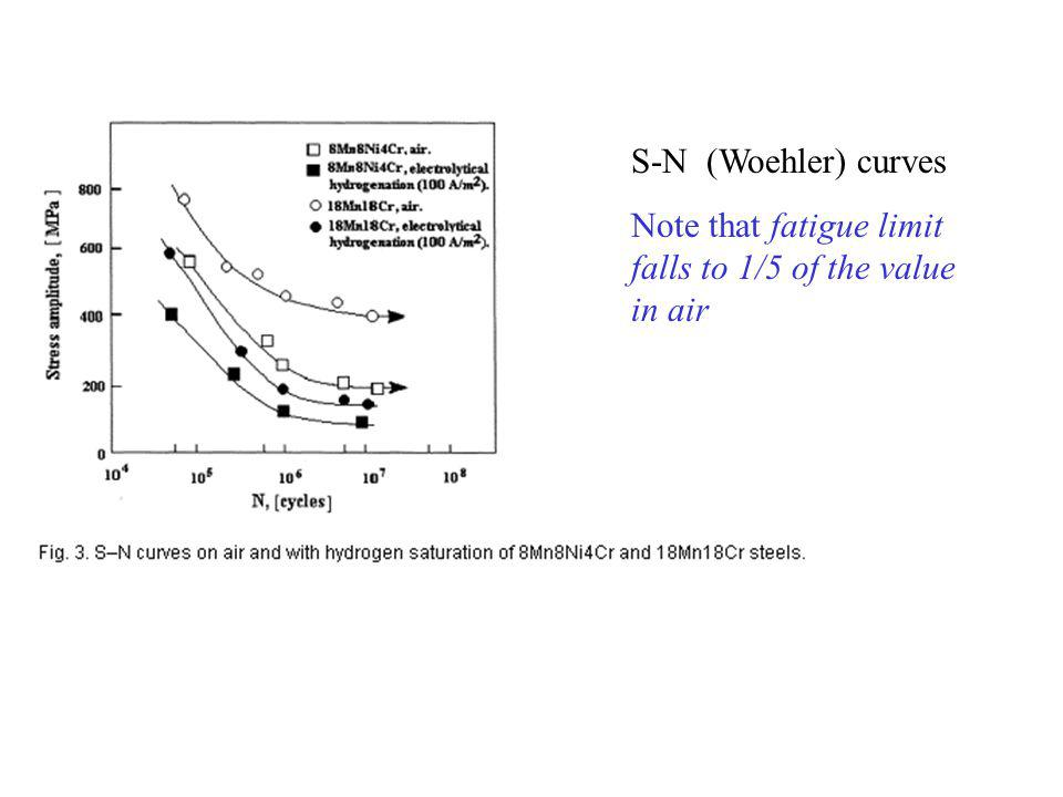 S-N (Woehler) curves Note that fatigue limit falls to 1/5 of the value in air