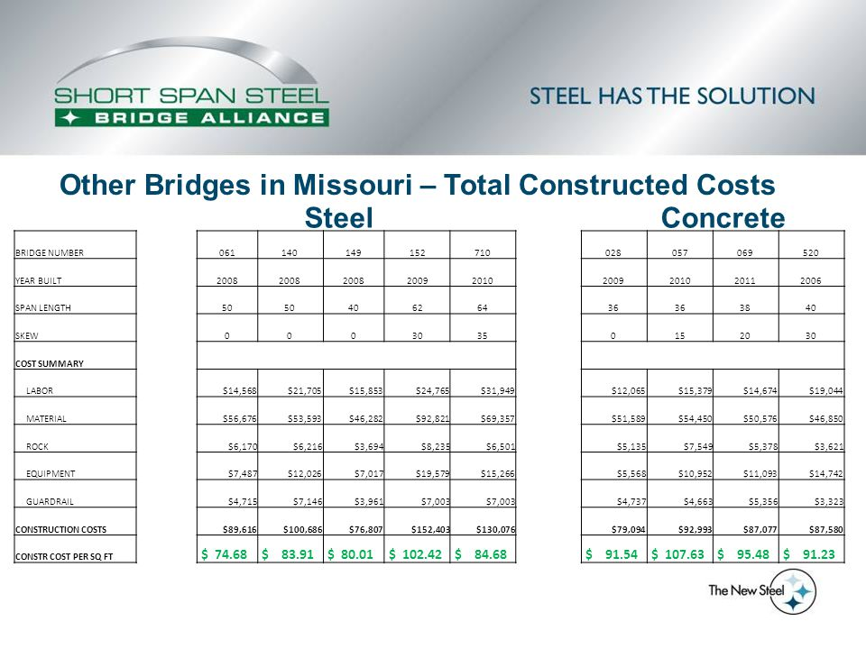 Other Bridges in Missouri – Total Constructed Costs Steel Concrete BRIDGE NUMBER 061140149152710 028057069520 YEAR BUILT 2008 20092010 2009201020112006 SPAN LENGTH 50 406264 36 3840 SKEW 0003035 0152030 COST SUMMARY LABOR $14,568$21,705$15,853$24,765$31,949 $12,065$15,379$14,674$19,044 MATERIAL $56,676$53,593$46,282$92,821$69,357 $51,589$54,450$50,576$46,850 ROCK $6,170$6,216$3,694$8,235$6,501 $5,135$7,549$5,378$3,621 EQUIPMENT $7,487$12,026$7,017$19,579$15,266 $5,568$10,952$11,093$14,742 GUARDRAIL $4,715$7,146$3,961$7,003 $4,737$4,663$5,356$3,323 CONSTRUCTION COSTS $89,616$100,686$76,807$152,403$130,076 $79,094$92,993$87,077$87,580 CONSTR COST PER SQ FT $ 74.68 $ 83.91 $ 80.01 $ 102.42 $ 84.68 $ 91.54 $ 107.63 $ 95.48 $ 91.23