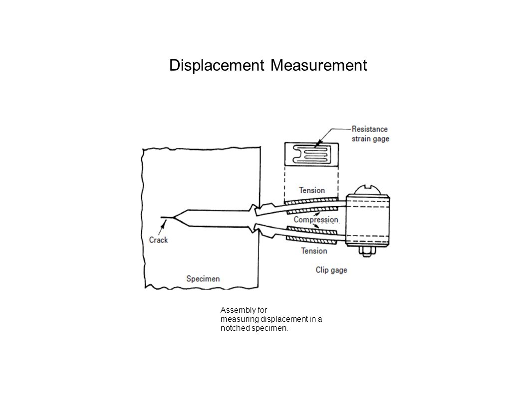 Assembly for measuring displacement in a notched specimen. Displacement Measurement