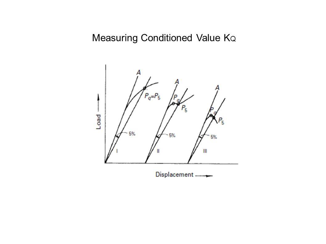 Measuring Conditioned Value K Q