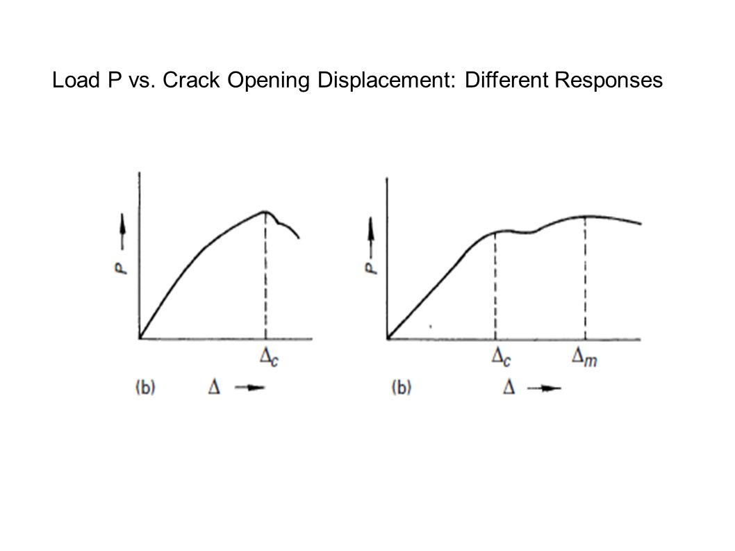 Load P vs. Crack Opening Displacement: Different Responses