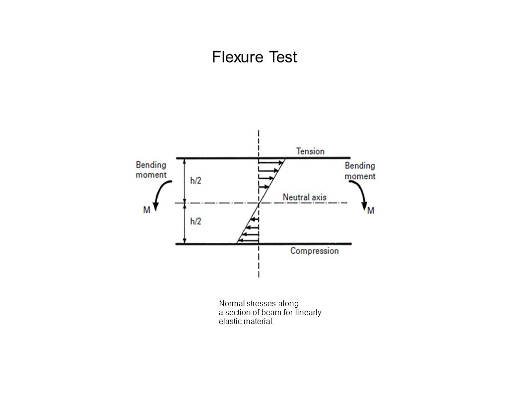 Normal stresses along a section of beam for linearly elastic material. Flexure Test
