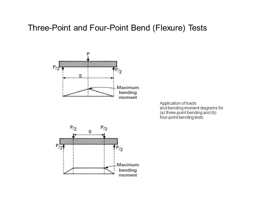 Application of loads and bending moment diagrams for (a) three-point bending and (b) four-point bending tests.