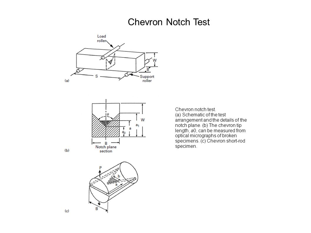 Chevron notch test.(a) Schematic of the test arrangement and the details of the notch plane.