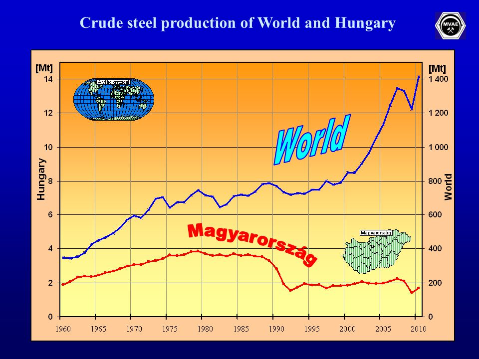 Crude steel production of Europe and Hungary (Mio tonnes)