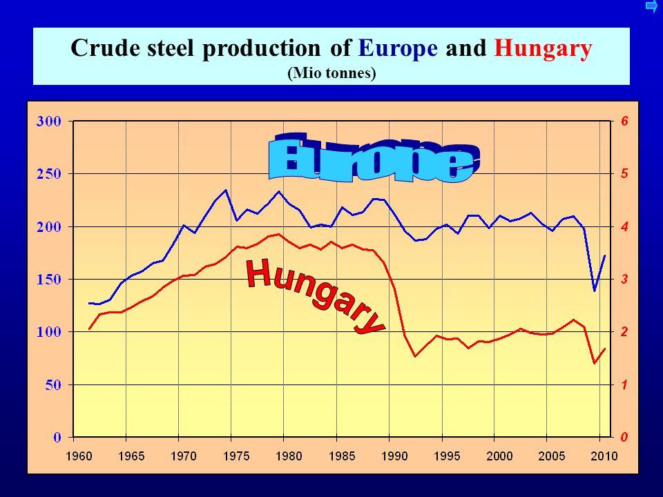 Production (thousand metric tons)