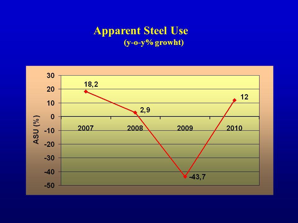 Forecast apparent steel consumption (Mt) +9,7% +4,2%