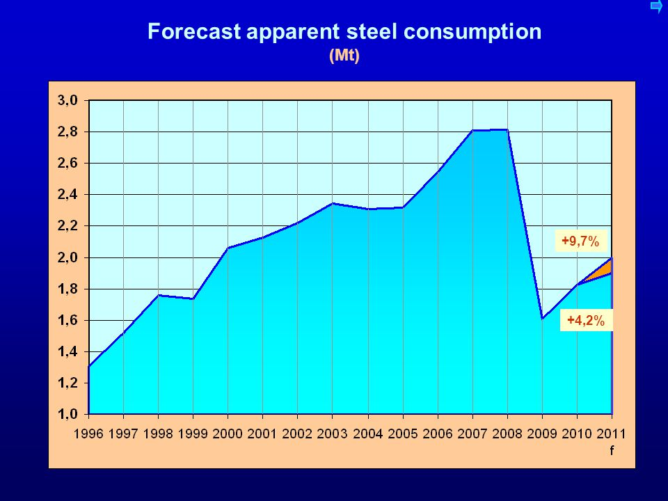 Trend Apparent consumption in Hungary in kg finished steel per capita